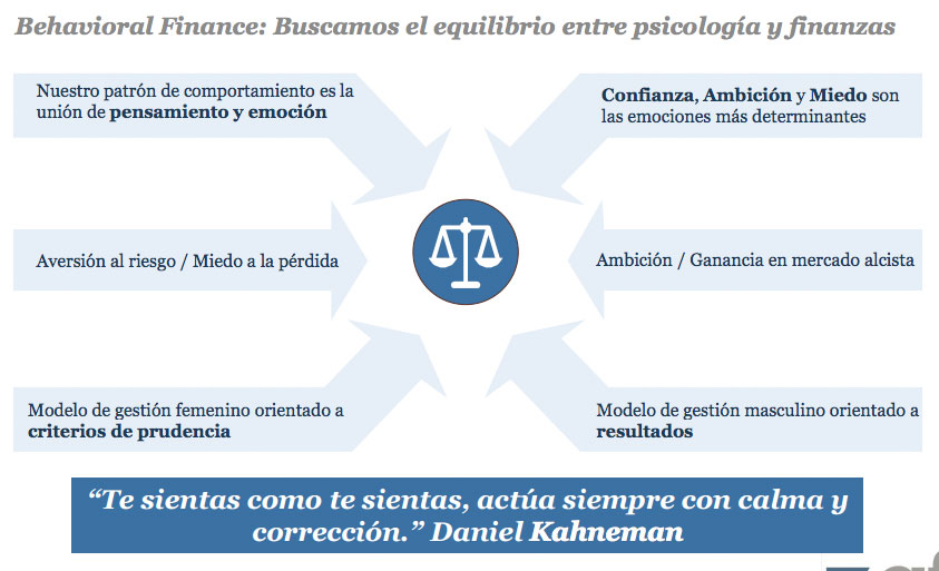 sicav behavioral finance comportamiento inversion financiera emociones invertir