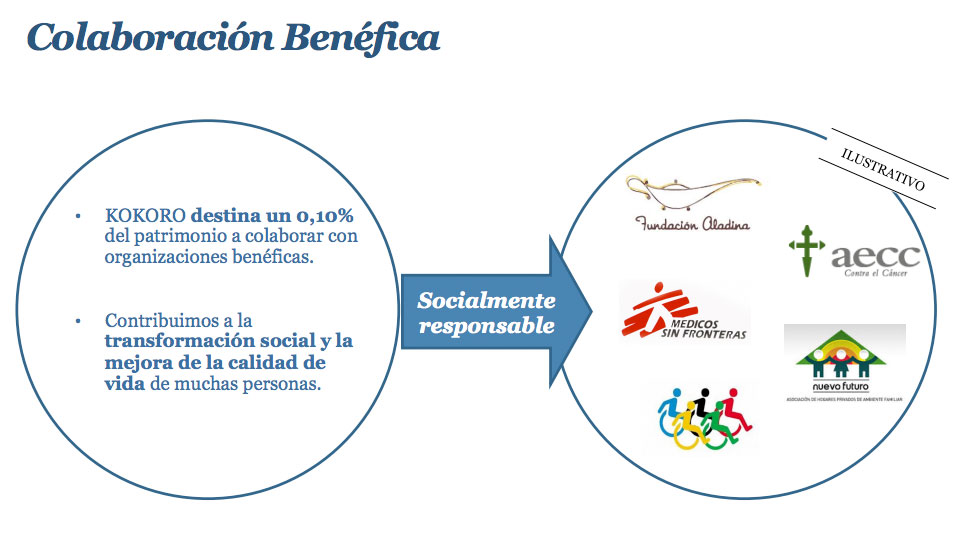 inversion financiera benefica SICAV socialmente responsable